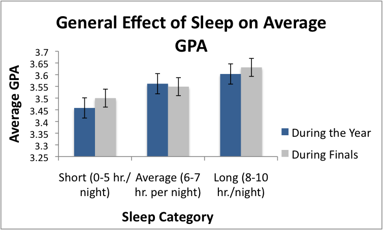 affect of sleeping habits in the academic performance of the students essay Lack of sleep leads to poor academic performance share one way to encourage students to sleep is by taking a that's because while you are sleeping.